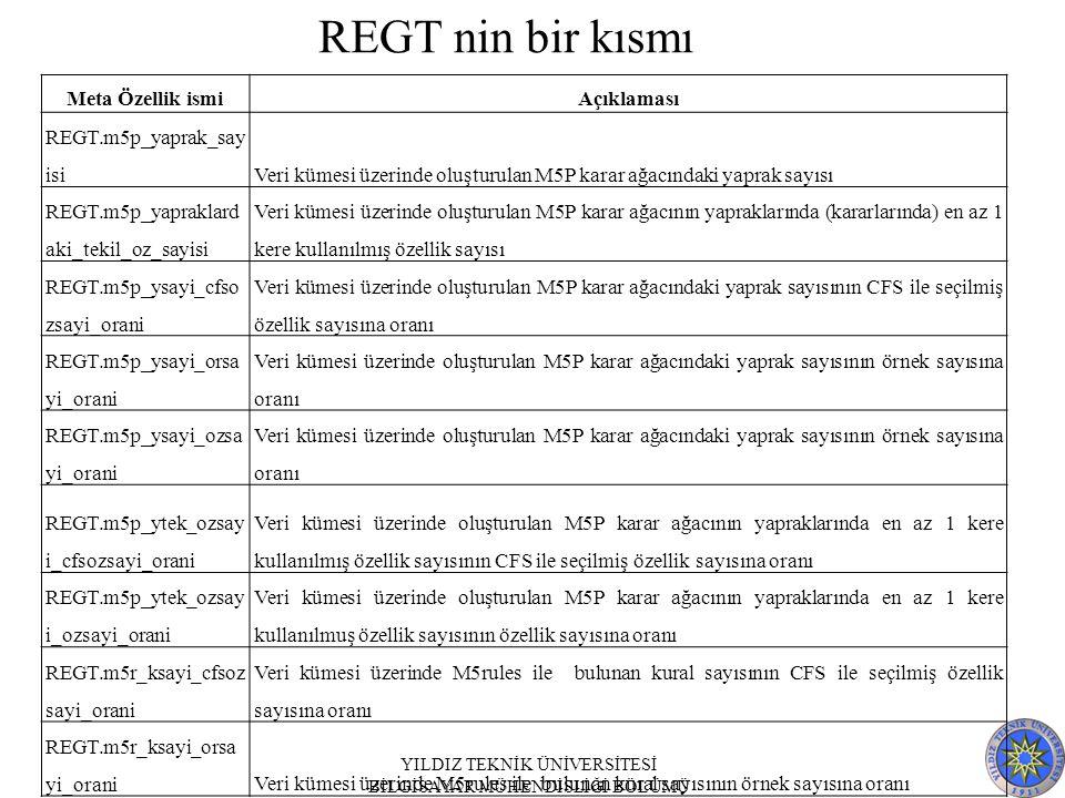 Meta Özellik ismiAçıklaması REGT.m5p_yaprak_say isiVeri kümesi üzerinde oluşturulan M5P karar ağacındaki yaprak sayısı REGT.m5p_yapraklard aki_tekil_oz_sayisi Veri kümesi üzerinde oluşturulan M5P karar ağacının yapraklarında (kararlarında) en az 1 kere kullanılmış özellik sayısı REGT.m5p_ysayi_cfso zsayi_orani Veri kümesi üzerinde oluşturulan M5P karar ağacındaki yaprak sayısının CFS ile seçilmiş özellik sayısına oranı REGT.m5p_ysayi_orsa yi_orani Veri kümesi üzerinde oluşturulan M5P karar ağacındaki yaprak sayısının örnek sayısına oranı REGT.m5p_ysayi_ozsa yi_orani Veri kümesi üzerinde oluşturulan M5P karar ağacındaki yaprak sayısının örnek sayısına oranı REGT.m5p_ytek_ozsay i_cfsozsayi_orani Veri kümesi üzerinde oluşturulan M5P karar ağacının yapraklarında en az 1 kere kullanılmış özellik sayısının CFS ile seçilmiş özellik sayısına oranı REGT.m5p_ytek_ozsay i_ozsayi_orani Veri kümesi üzerinde oluşturulan M5P karar ağacının yapraklarında en az 1 kere kullanılmuş özellik sayısının özellik sayısına oranı REGT.m5r_ksayi_cfsoz sayi_orani Veri kümesi üzerinde M5rules ile bulunan kural sayısının CFS ile seçilmiş özellik sayısına oranı REGT.m5r_ksayi_orsa yi_oraniVeri kümesi üzerinde M5rules ile bulunan kural sayısının örnek sayısına oranı YILDIZ TEKNİK ÜNİVERSİTESİ BİLGİSAYAR MÜHENDİSLİĞİ BÖLÜMÜ REGT nin bir kısmı