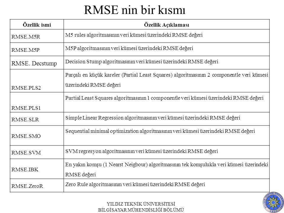 Özellik ismiÖzellik Açıklaması RMSE.M5R M5 rules algoritmasının veri kümesi üzerindeki RMSE değeri RMSE.M5P M5P algoritmasının veri kümesi üzerindeki RMSE değeri RMSE.