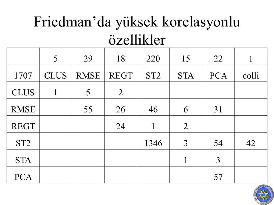 Friedman'da yüksek korelasyonlu özellikler 5291822015221 1707CLUSRMSEREGTST2STAPCAcolli CLUS152 RMSE 552646631 REGT 2412 ST2 134635442 STA 13 PCA 57