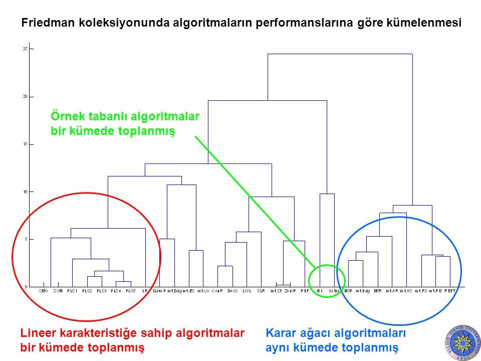 Lineer karakteristiğe sahip algoritmalar bir kümede toplanmış Karar ağacı algoritmaları aynı kümede toplanmış Friedman koleksiyonunda algoritmaların performanslarına göre kümelenmesi Örnek tabanlı algoritmalar bir kümede toplanmış