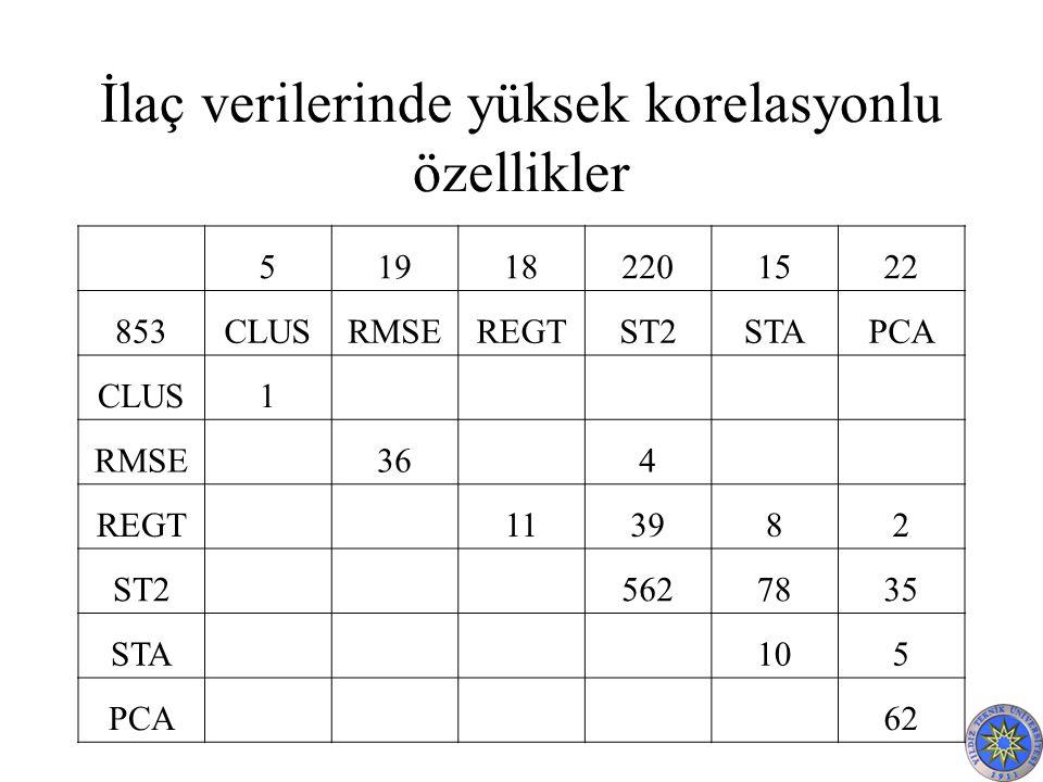 İlaç verilerinde yüksek korelasyonlu özellikler 519182201522 853CLUSRMSEREGTST2STAPCA CLUS1 RMSE 36 4 REGT 113982 ST2 5627835 STA 105 PCA 62