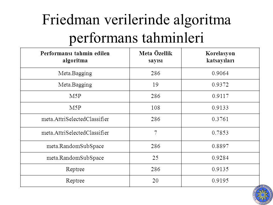 Friedman verilerinde algoritma performans tahminleri Performansı tahmin edilen algoritma Meta Özellik sayısı Korelasyon katsayıları Meta.Bagging2860.9064 Meta.Bagging190.9372 M5P2860.9117 M5P1080.9133 meta.AttriSelectedClassifier2860.3761 meta.AttriSelectedClassifier70.7853 meta.RandomSubSpace2860.8897 meta.RandomSubSpace250.9284 Reptree2860.9135 Reptree200.9195