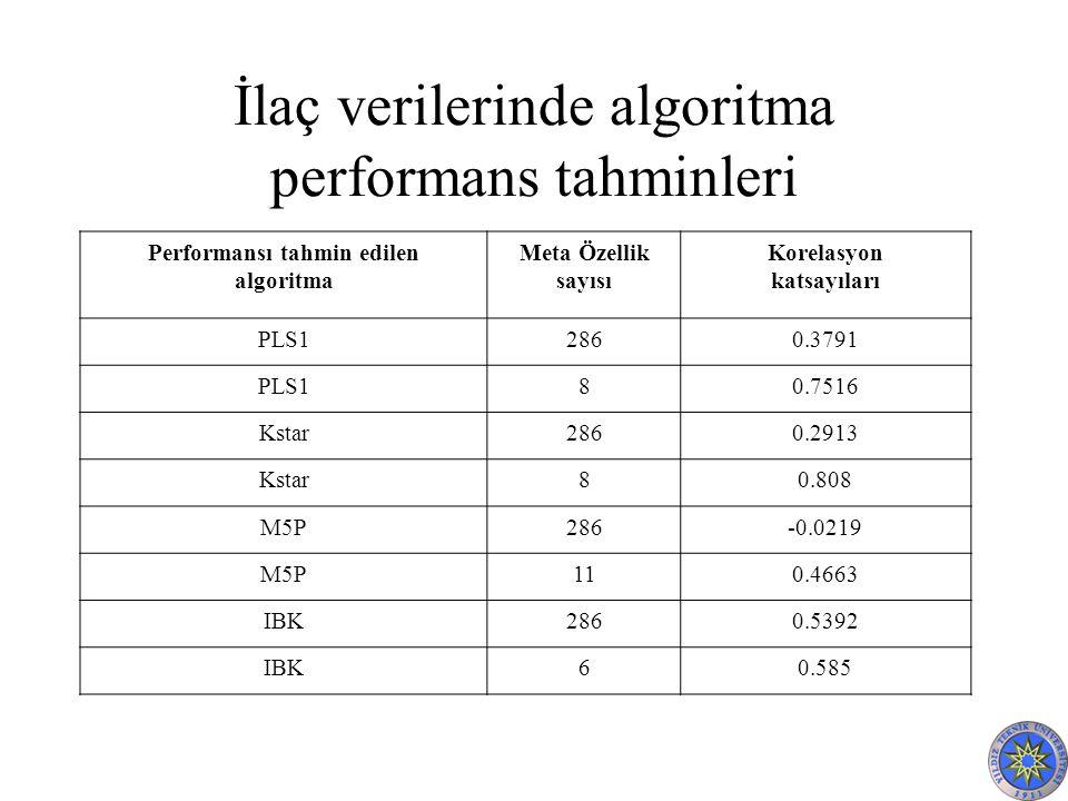 İlaç verilerinde algoritma performans tahminleri Performansı tahmin edilen algoritma Meta Özellik sayısı Korelasyon katsayıları PLS12860.3791 PLS180.7516 Kstar2860.2913 Kstar80.808 M5P286-0.0219 M5P110.4663 IBK2860.5392 IBK60.585