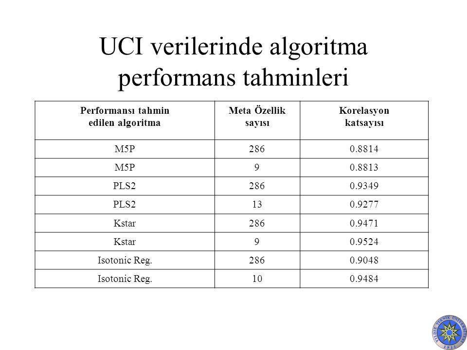 UCI verilerinde algoritma performans tahminleri Performansı tahmin edilen algoritma Meta Özellik sayısı Korelasyon katsayısı M5P2860.8814 M5P90.8813 PLS22860.9349 PLS2130.9277 Kstar2860.9471 Kstar90.9524 Isotonic Reg.2860.9048 Isotonic Reg.100.9484