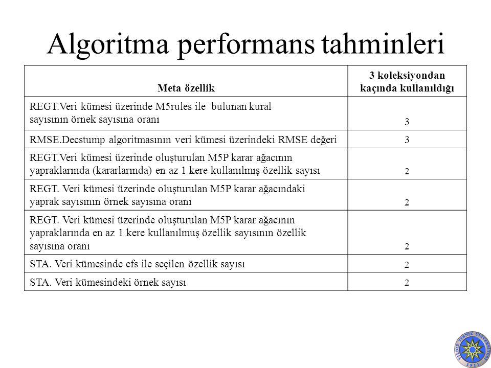 Algoritma performans tahminleri Meta özellik 3 koleksiyondan kaçında kullanıldığı REGT.Veri kümesi üzerinde M5rules ile bulunan kural sayısının örnek sayısına oranı 3 RMSE.Decstump algoritmasının veri kümesi üzerindeki RMSE değeri 3 REGT.Veri kümesi üzerinde oluşturulan M5P karar ağacının yapraklarında (kararlarında) en az 1 kere kullanılmış özellik sayısı 2 REGT.