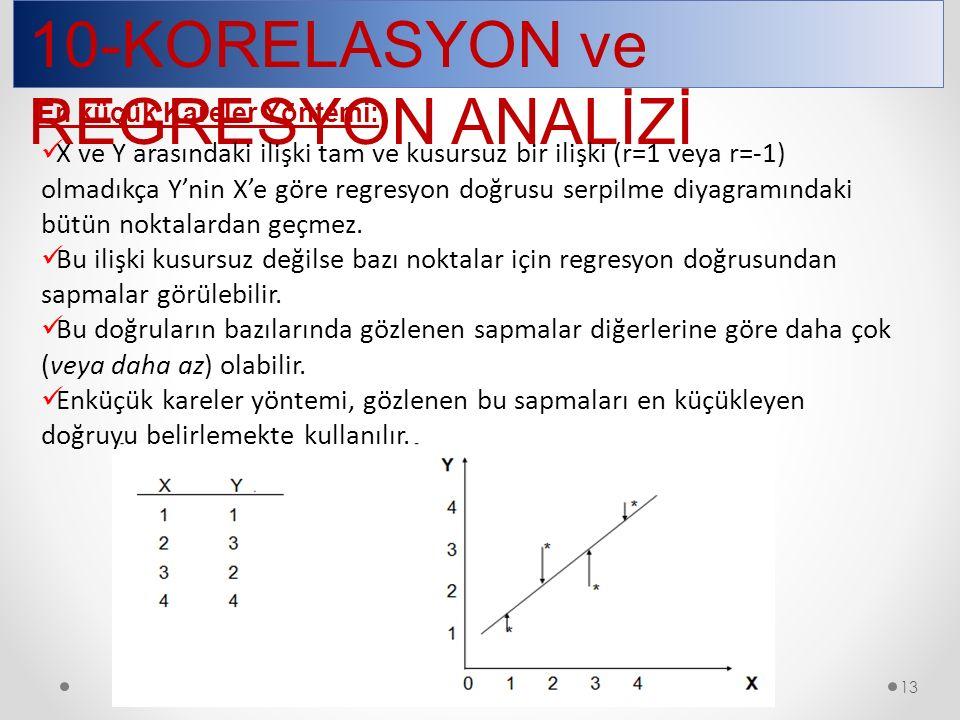 13 10-KORELASYON ve REGRESYON ANALİZİ En küçük Kareler Yöntemi: X ve Y arasındaki ilişki tam ve kusursuz bir ilişki (r=1 veya r=-1) olmadıkça Y'nin X'e göre regresyon doğrusu serpilme diyagramındaki bütün noktalardan geçmez.