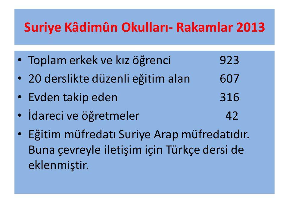 Suriye Kâdimûn Okulları- Rakamlar 2013 Toplam erkek ve kız öğrenci923 20 derslikte düzenli eğitim alan607 Evden takip eden316 İdareci ve öğretmeler 42 Eğitim müfredatı Suriye Arap müfredatıdır.