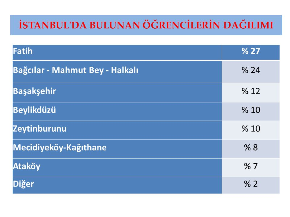 İSTANBUL'DA BULUNAN ÖĞRENCİLERİN DAĞILIMI Fatih% 27 Bağcılar - Mahmut Bey - Halkalı% 24 Başakşehir% 12 Beylikdüzü% 10 Zeytinburunu% 10 Mecidiyeköy-Kağ