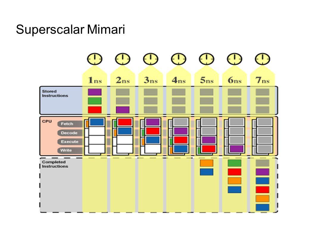 Superscalar Mimari