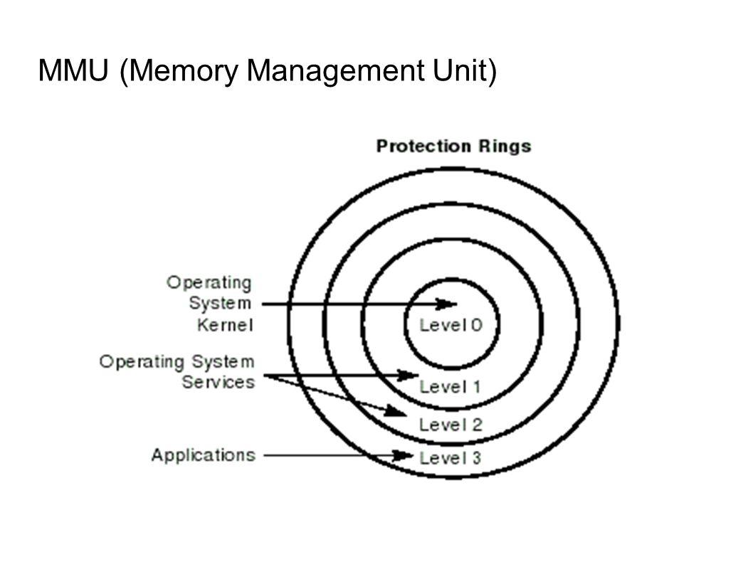 Fiziksel Bellek 896 MB 0 Sanal Bellek 3 GB 3 GB + 896 MB Kernel özel bellek eşleme alanı 128 MB ayrılmıştır.
