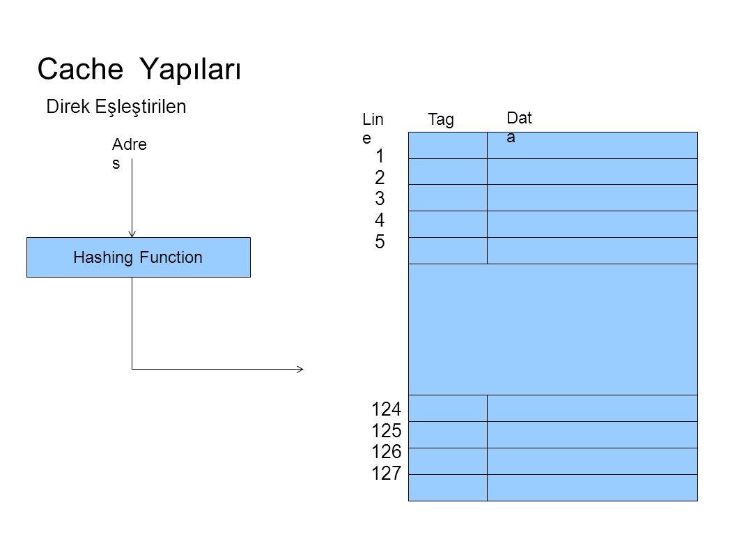 Cache Yapıları Tag Dat a Lin e 1234512345 124 125 126 127 Adre s Hashing Function Direk Eşleştirilen