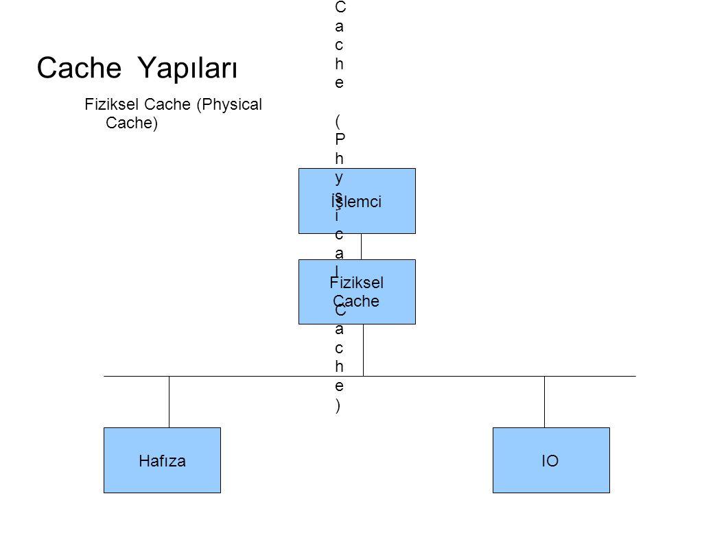 Cache Yapıları İşlemci Fiziksel Cache HafızaIO Fiziksel Cache (Physical Cache)Fiziksel Cache (Physical Cache) Fiziksel Cache (Physical Cache)