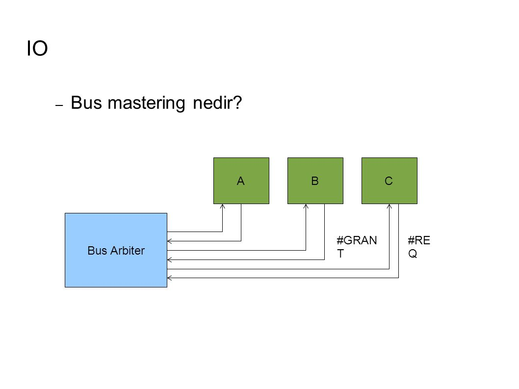 IO Bus Arbiter ABC #RE Q #GRAN T – Bus mastering nedir