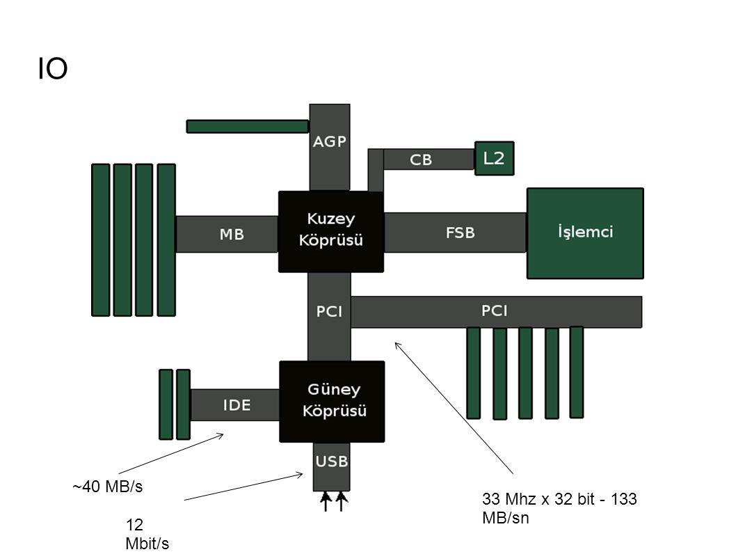 IO 33 Mhz x 32 bit - 133 MB/sn 12 Mbit/s ~40 MB/s