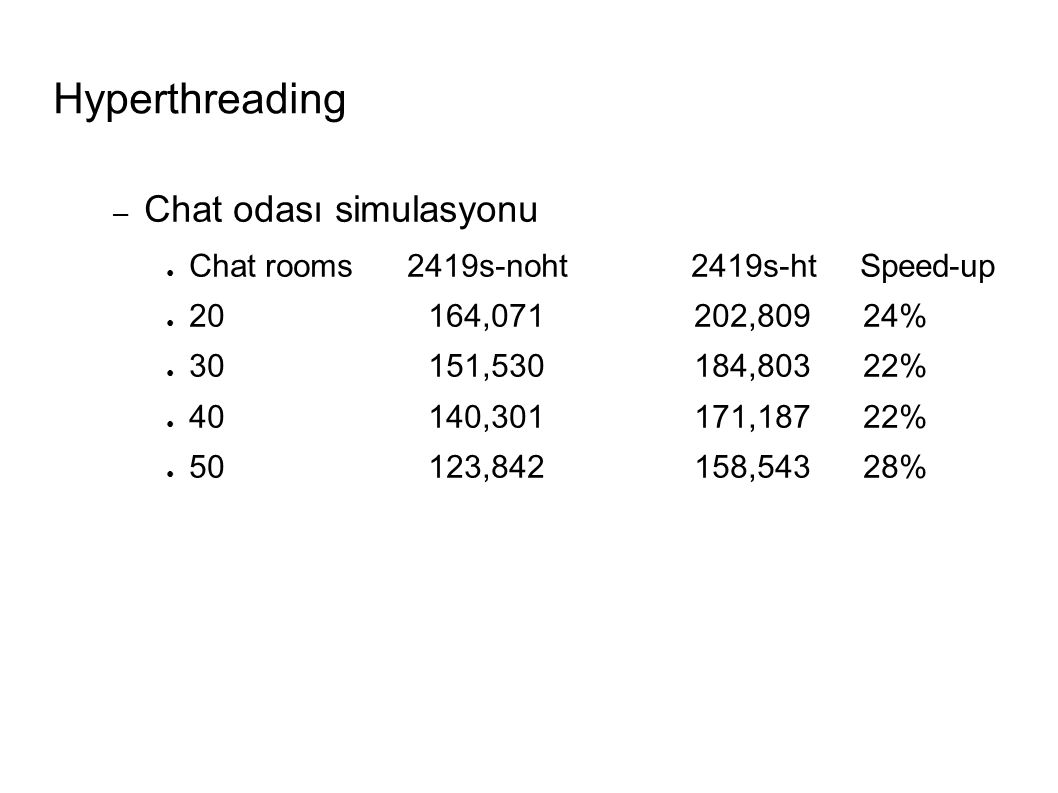Hyperthreading – Chat odası simulasyonu ● Chat rooms 2419s-noht 2419s-ht Speed-up ● 20 164,071 202,809 24% ● 30 151,530 184,803 22% ● 40 140,301 171,187 22% ● 50 123,842 158,543 28%