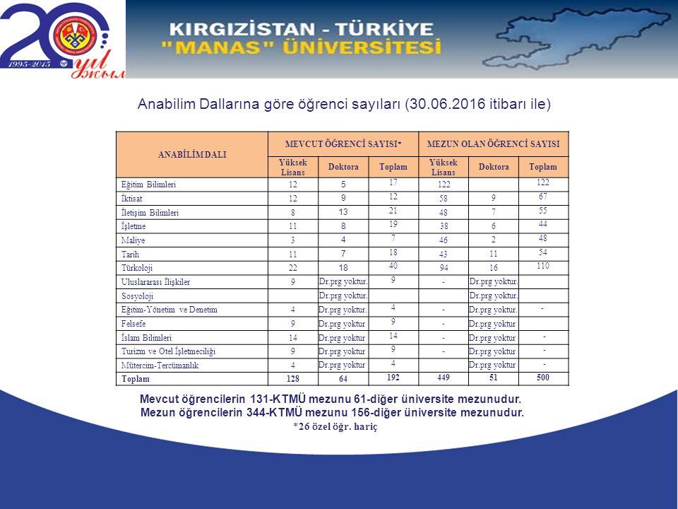 Anabilim Dallarına göre öğrenci sayıları (30.06.2016 itibarı ile) Mevcut öğrencilerin 131-KTMÜ mezunu 61-diğer üniversite mezunudur.