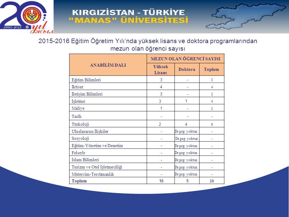 2015-2016 Eğitim Öğretim Yılı'nda yüksek lisans ve doktora programlarından mezun olan öğrenci sayısı ANABİLİM DALI MEZUN OLAN ÖĞRENCİ SAYISI Yüksek Lisans DoktoraToplam Eğitim Bilimleri 3 - 3 İktisat 4 - 4 İletişim Bilimleri 3 - 3 İşletme 3 1 4 Maliye 1 - 1 Tarih - - - Türkoloji 2 4 6 Uluslararası İlişkiler - Dr.prg yoktur.
