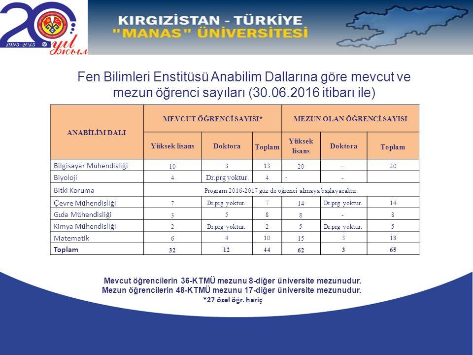 Fen Bilimleri Enstitüsü Anabilim Dallarına göre mevcut ve mezun öğrenci sayıları (30.06.2016 itibarı ile) Mevcut öğrencilerin 36-KTMÜ mezunu 8-diğer üniversite mezunudur.