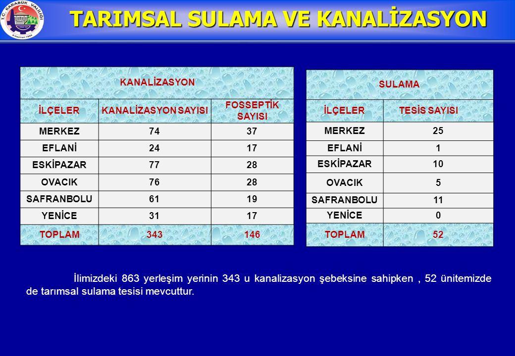 TARIMSAL SULAMA VE KANALİZASYON İlimizdeki 863 yerleşim yerinin 343 u kanalizasyon şebeksine sahipken, 52 ünitemizde de tarımsal sulama tesisi mevcuttur.