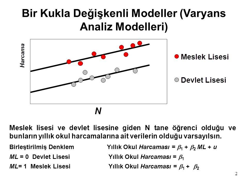 63 Parçalı Doğrusal Regresyon Satış Komisyonları Y X Satışlar X*X* E(Y i | D i =1,X i, X * ) =  1 -  2 X * +(  1 +  2 )X i Y i = Satış Komisyonları X i = Satış Miktarı X * = Satışlarda Prim Eşik Değeri D i = 1 Eğer X i > X * = 0 Eğer X i < X * E(Y i | D i =0,X i, X * ) =  1 +  1 X i Y i =  1 +  1 X i +  2 (X i -X * )D i +u i