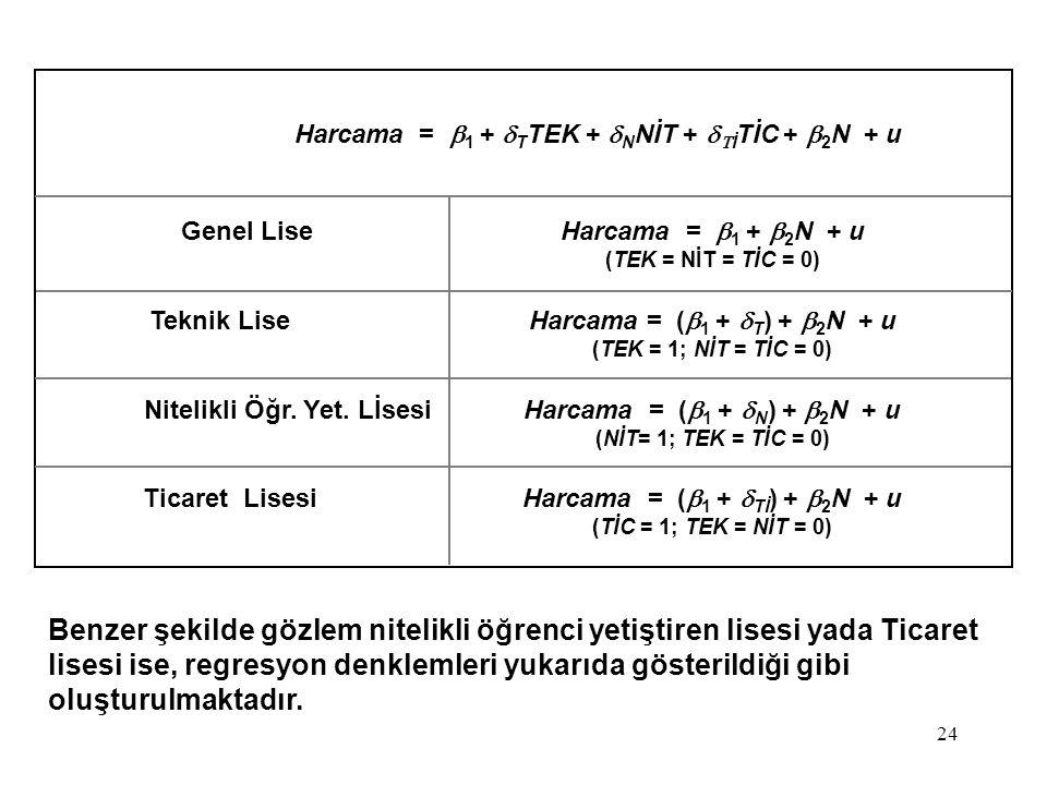 24 Harcama =  1  +  T TEK +  N NİT +   İ TİC +  2 N + u Genel LiseHarcama =  1  +  2 N + u (TEK = NİT = TİC = 0) Teknik LiseHarcama = (  1  +  T ) +  2 N + u (TEK = 1; NİT = TİC = 0) Nitelikli Öğr.
