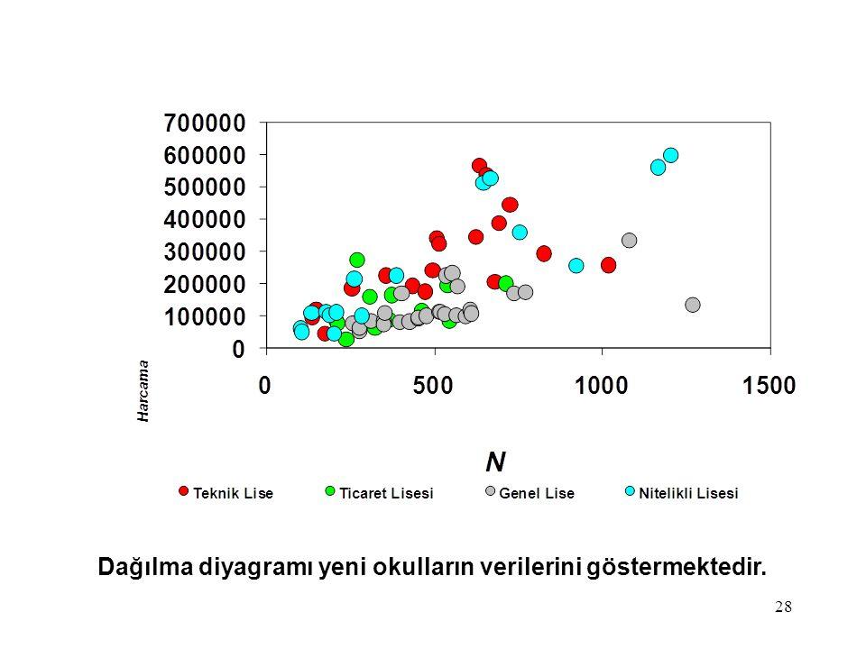 28 Dağılma diyagramı yeni okulların verilerini göstermektedir.