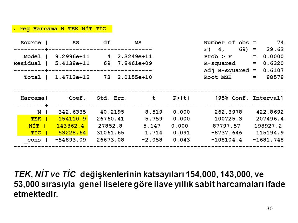 30. reg Harcama N TEK NİT TİC Source | SS df MS Number of obs = 74 ---------+------------------------------ F( 4, 69) = 29.63 Model | 9.2996e+11 4 2.3