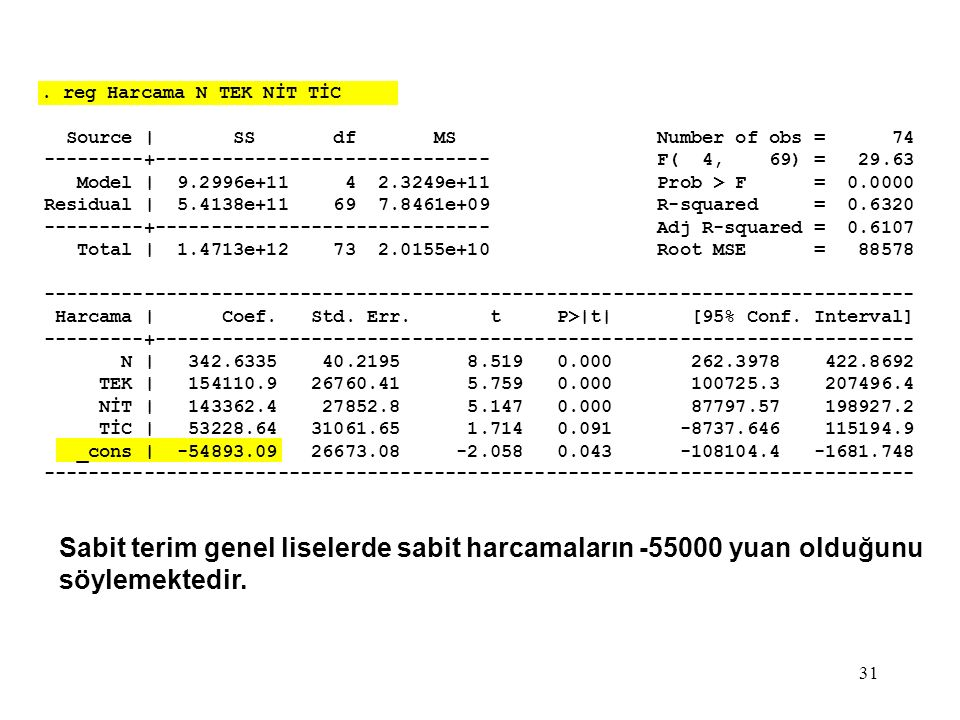 31. reg Harcama N TEK NİT TİC Source | SS df MS Number of obs = 74 ---------+------------------------------ F( 4, 69) = 29.63 Model | 9.2996e+11 4 2.3