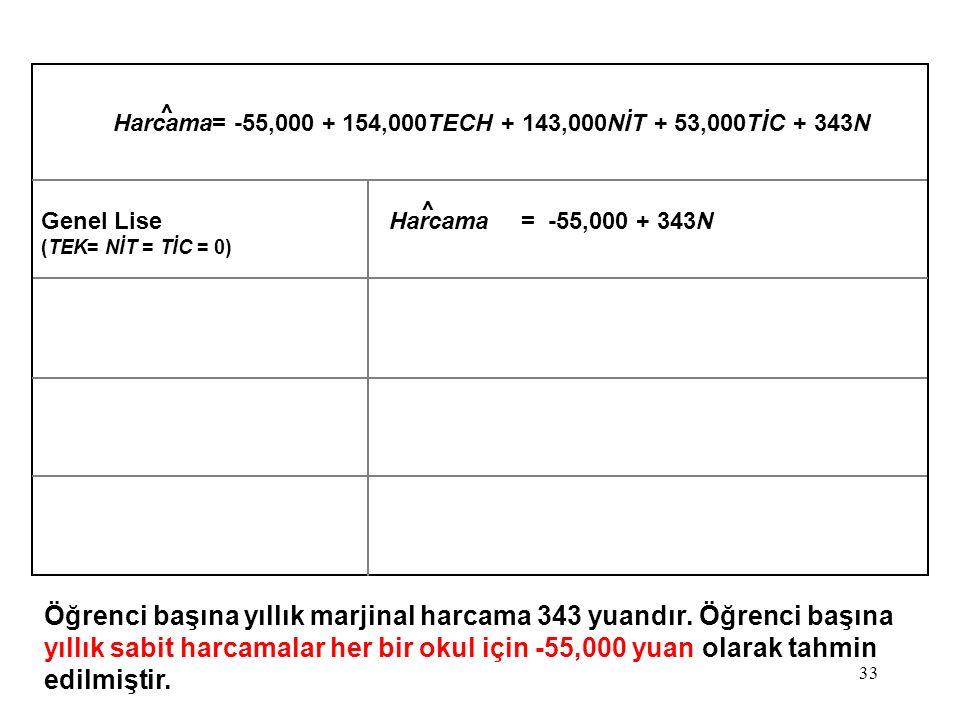 33 Harcama= -55,000 + 154,000TECH + 143,000NİT + 53,000TİC + 343N Genel LiseHarcama= -55,000 + 343N (TEK= NİT = TİC = 0) Öğrenci başına yıllık marjinal harcama 343 yuandır.