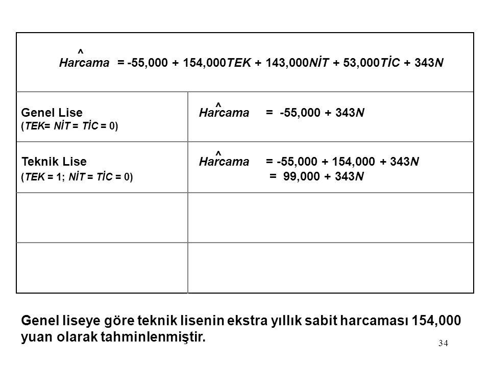 34 Harcama = -55,000 + 154,000TEK + 143,000NİT + 53,000TİC + 343N Genel LiseHarcama= -55,000 + 343N (TEK= NİT = TİC = 0) Teknik LiseHarcama= -55,000 + 154,000 + 343N (TEK = 1; NİT = TİC = 0) = 99,000 + 343N Genel liseye göre teknik lisenin ekstra yıllık sabit harcaması 154,000 yuan olarak tahminlenmiştir.