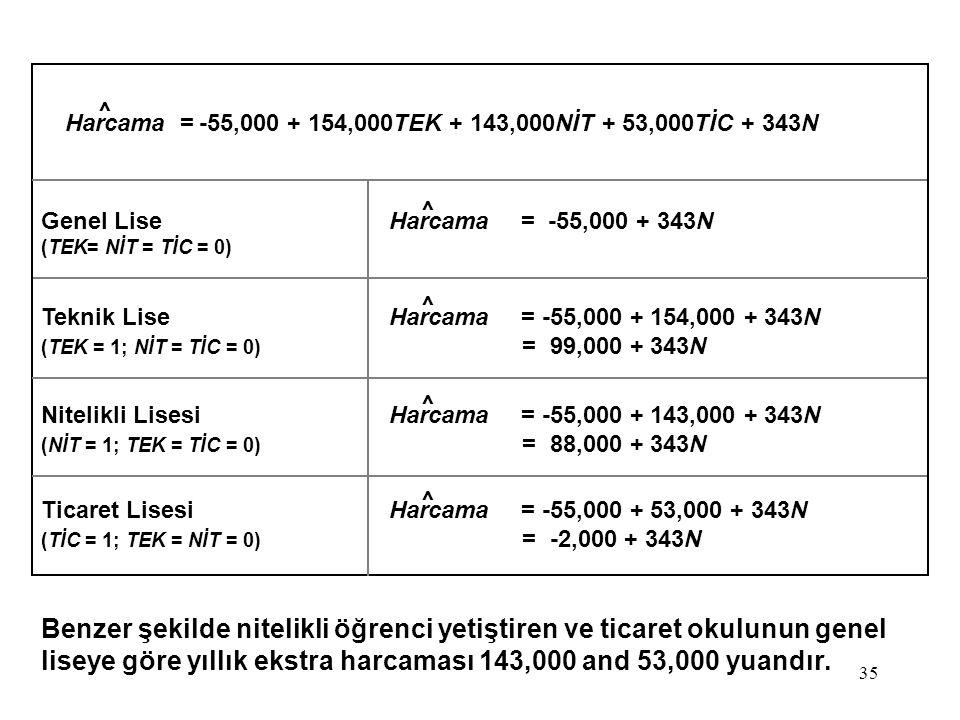 35 Harcama = -55,000 + 154,000TEK + 143,000NİT + 53,000TİC + 343N Genel LiseHarcama= -55,000 + 343N (TEK= NİT = TİC = 0) Teknik LiseHarcama= -55,000 + 154,000 + 343N (TEK = 1; NİT = TİC = 0) = 99,000 + 343N Nitelikli LisesiHarcama= -55,000 + 143,000 + 343N (NİT = 1; TEK = TİC = 0) = 88,000 + 343N Ticaret LisesiHarcama= -55,000 + 53,000 + 343N (TİC = 1; TEK = NİT = 0) = -2,000 + 343N Benzer şekilde nitelikli öğrenci yetiştiren ve ticaret okulunun genel liseye göre yıllık ekstra harcaması 143,000 and 53,000 yuandır.