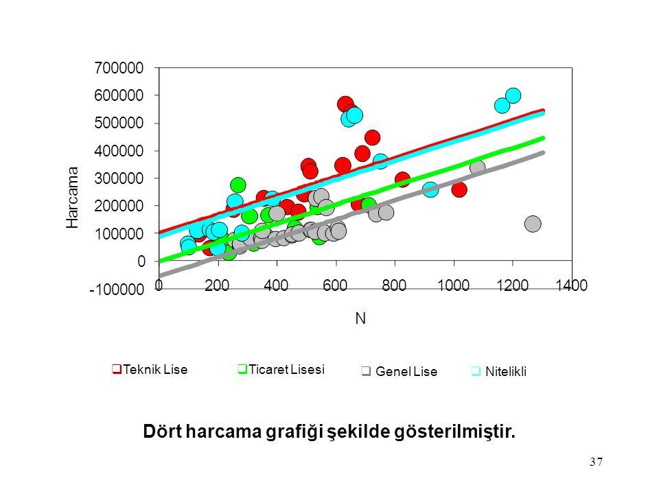 37 Dört harcama grafiği şekilde gösterilmiştir.