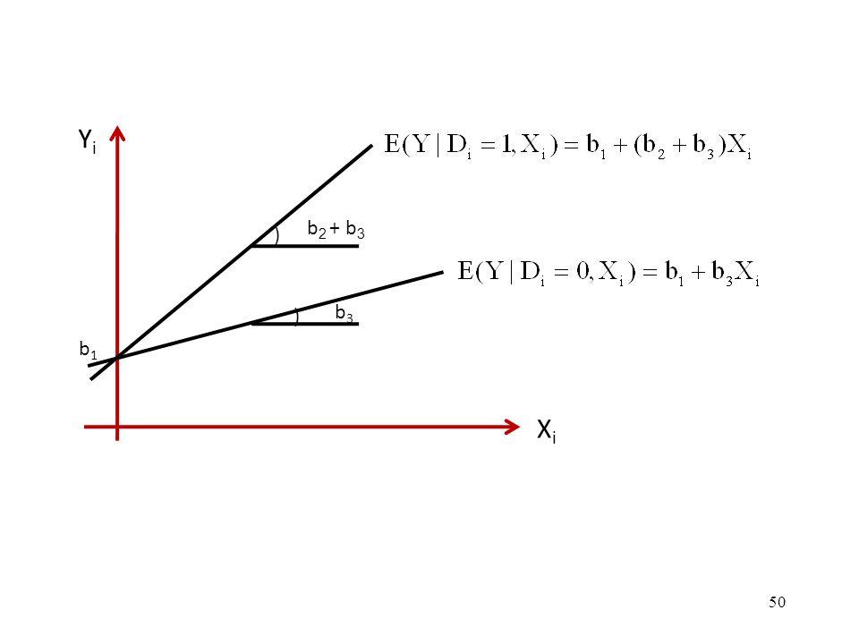 50 ) ) b 2 + b 3 b3b3 b1b1 YiYi XiXi