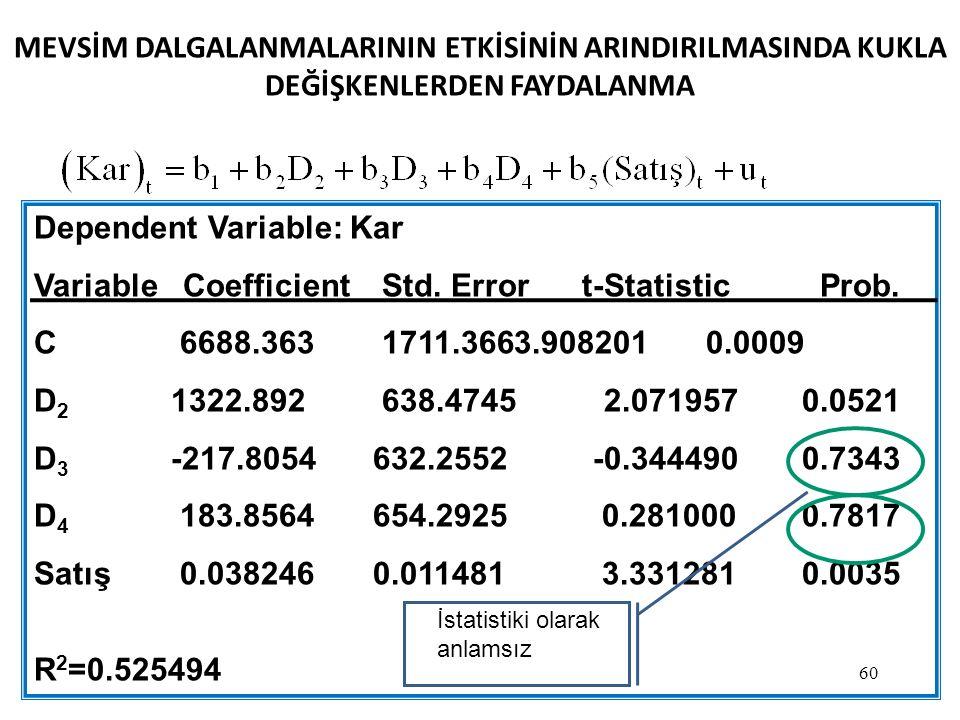 60 MEVSİM DALGALANMALARININ ETKİSİNİN ARINDIRILMASINDA KUKLA DEĞİŞKENLERDEN FAYDALANMA Dependent Variable: Kar Variable Coefficient Std.