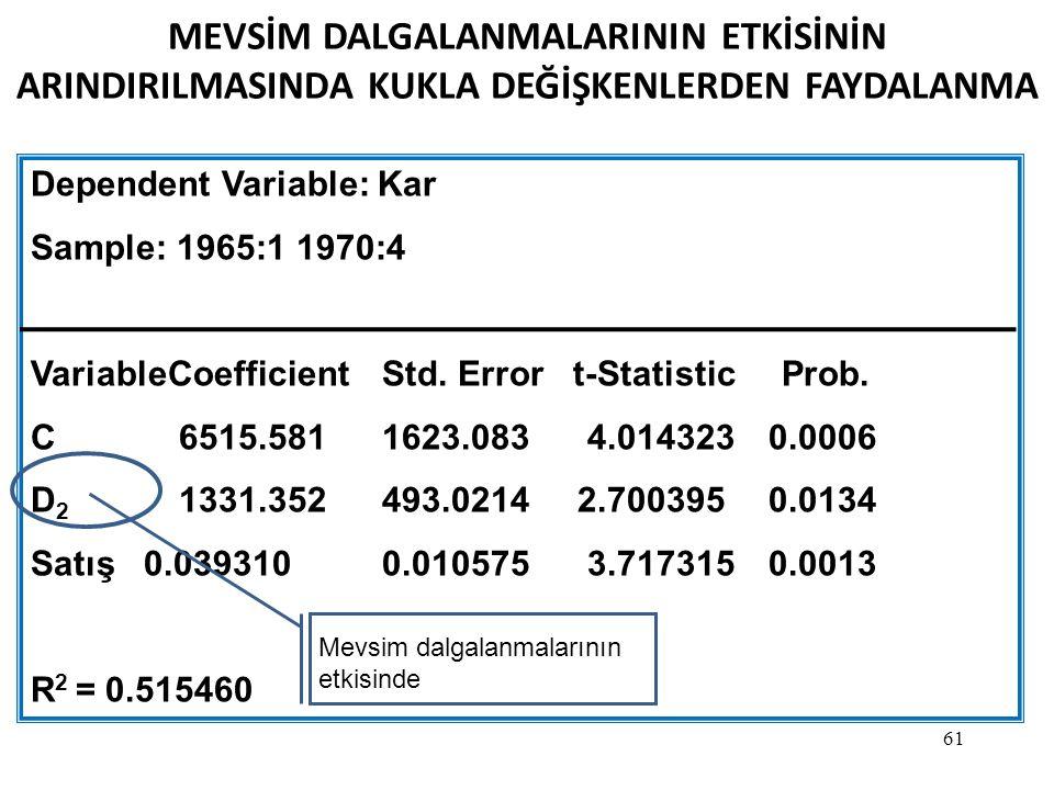 61 MEVSİM DALGALANMALARININ ETKİSİNİN ARINDIRILMASINDA KUKLA DEĞİŞKENLERDEN FAYDALANMA Dependent Variable: Kar Sample: 1965:1 1970:4 VariableCoefficientStd.