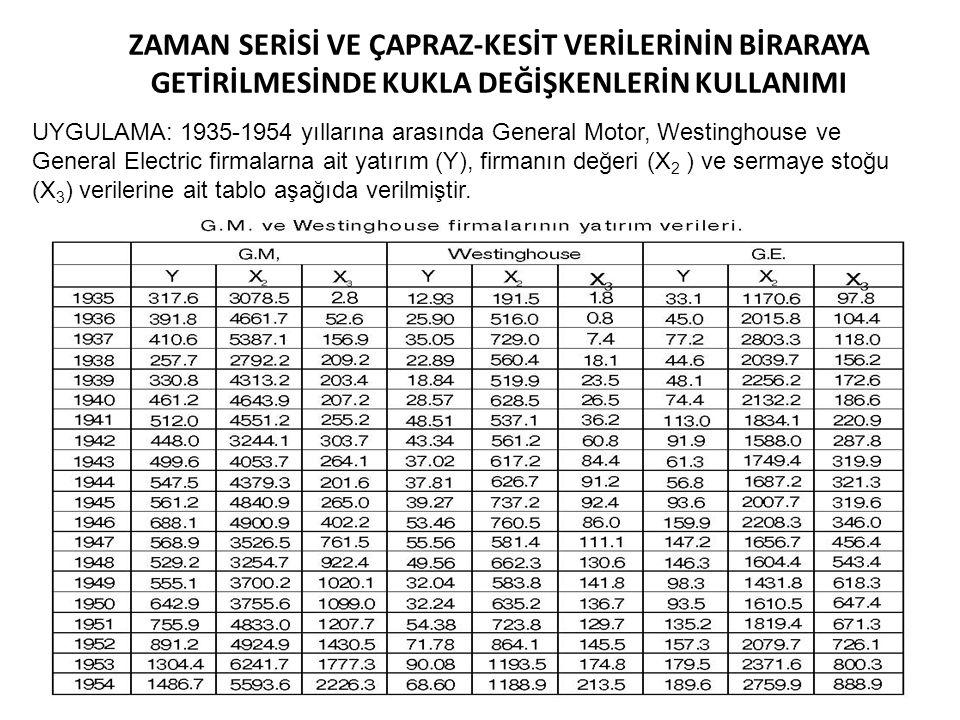 66 ZAMAN SERİSİ VE ÇAPRAZ-KESİT VERİLERİNİN BİRARAYA GETİRİLMESİNDE KUKLA DEĞİŞKENLERİN KULLANIMI UYGULAMA: 1935-1954 yıllarına arasında General Motor, Westinghouse ve General Electric firmalarna ait yatırım (Y), firmanın değeri (X 2 ) ve sermaye stoğu (X 3 ) verilerine ait tablo aşağıda verilmiştir.