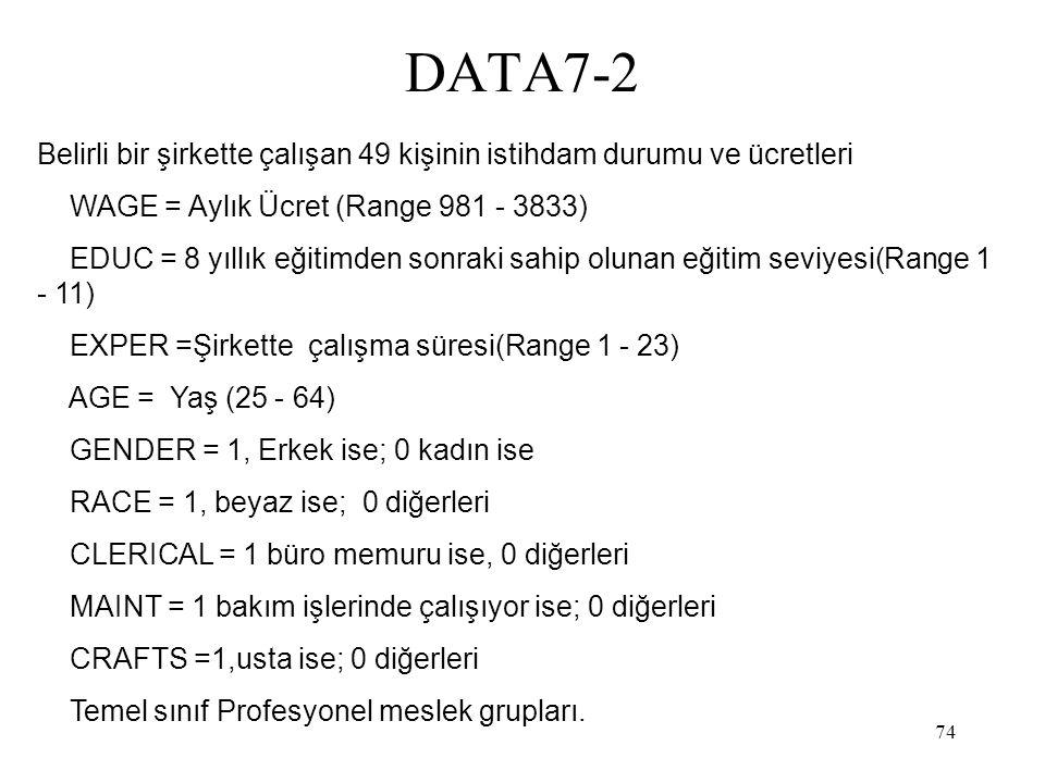 74 DATA7-2 Belirli bir şirkette çalışan 49 kişinin istihdam durumu ve ücretleri WAGE = Aylık Ücret (Range 981 - 3833) EDUC = 8 yıllık eğitimden sonraki sahip olunan eğitim seviyesi(Range 1 - 11) EXPER =Şirkette çalışma süresi(Range 1 - 23) AGE = Yaş (25 - 64) GENDER = 1, Erkek ise; 0 kadın ise RACE = 1, beyaz ise; 0 diğerleri CLERICAL = 1 büro memuru ise, 0 diğerleri MAINT = 1 bakım işlerinde çalışıyor ise; 0 diğerleri CRAFTS =1,usta ise; 0 diğerleri Temel sınıf Profesyonel meslek grupları.