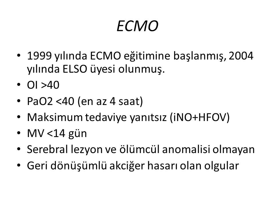 ECMO 1999 yılında ECMO eğitimine başlanmış, 2004 yılında ELSO üyesi olunmuş. OI >40 PaO2 <40 (en az 4 saat) Maksimum tedaviye yanıtsız (iNO+HFOV) MV <