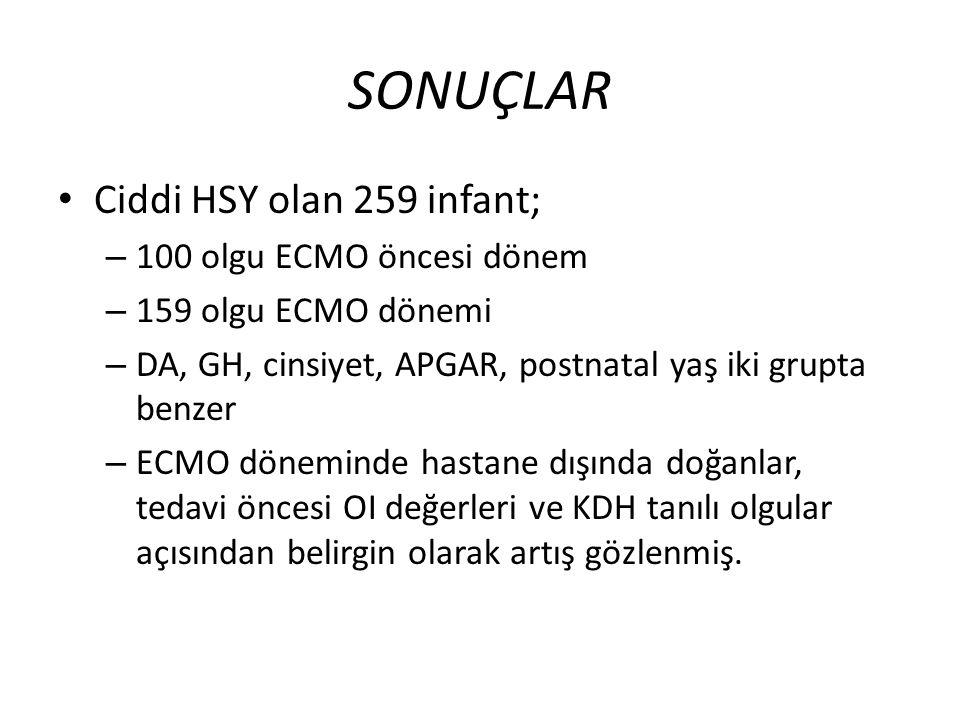 SONUÇLAR Ciddi HSY olan 259 infant; – 100 olgu ECMO öncesi dönem – 159 olgu ECMO dönemi – DA, GH, cinsiyet, APGAR, postnatal yaş iki grupta benzer – ECMO döneminde hastane dışında doğanlar, tedavi öncesi OI değerleri ve KDH tanılı olgular açısından belirgin olarak artış gözlenmiş.