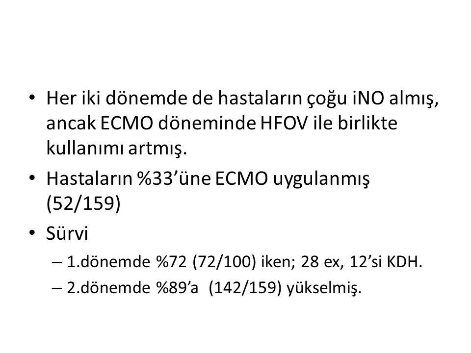 Her iki dönemde de hastaların çoğu iNO almış, ancak ECMO döneminde HFOV ile birlikte kullanımı artmış. Hastaların %33'üne ECMO uygulanmış (52/159) Sür