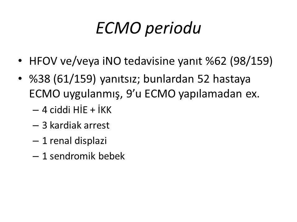 ECMO periodu HFOV ve/veya iNO tedavisine yanıt %62 (98/159) %38 (61/159) yanıtsız; bunlardan 52 hastaya ECMO uygulanmış, 9'u ECMO yapılamadan ex. – 4