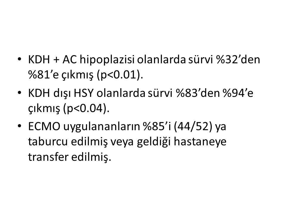 KDH + AC hipoplazisi olanlarda sürvi %32'den %81'e çıkmış (p<0.01). KDH dışı HSY olanlarda sürvi %83'den %94'e çıkmış (p<0.04). ECMO uygulananların %8