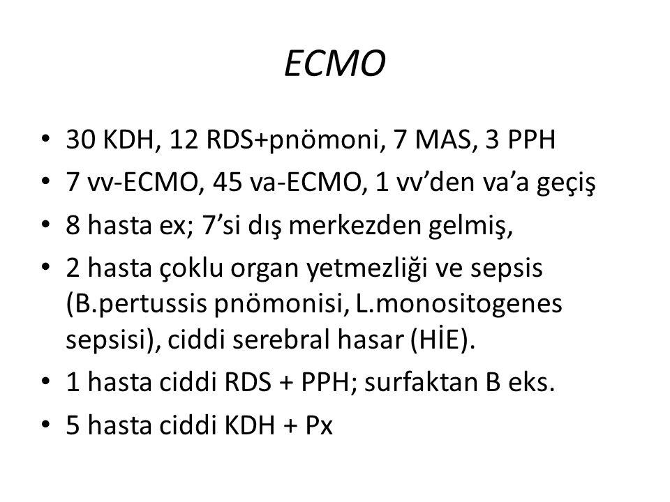 ECMO 30 KDH, 12 RDS+pnömoni, 7 MAS, 3 PPH 7 vv-ECMO, 45 va-ECMO, 1 vv'den va'a geçiş 8 hasta ex; 7'si dış merkezden gelmiş, 2 hasta çoklu organ yetmezliği ve sepsis (B.pertussis pnömonisi, L.monositogenes sepsisi), ciddi serebral hasar (HİE).