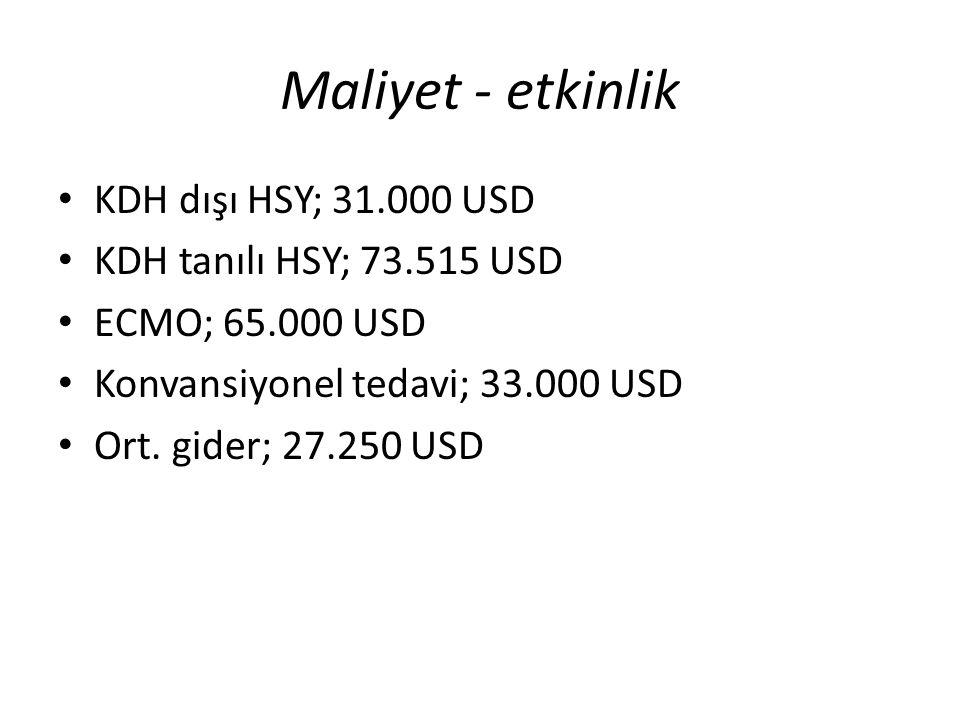 Maliyet - etkinlik KDH dışı HSY; 31.000 USD KDH tanılı HSY; 73.515 USD ECMO; 65.000 USD Konvansiyonel tedavi; 33.000 USD Ort. gider; 27.250 USD