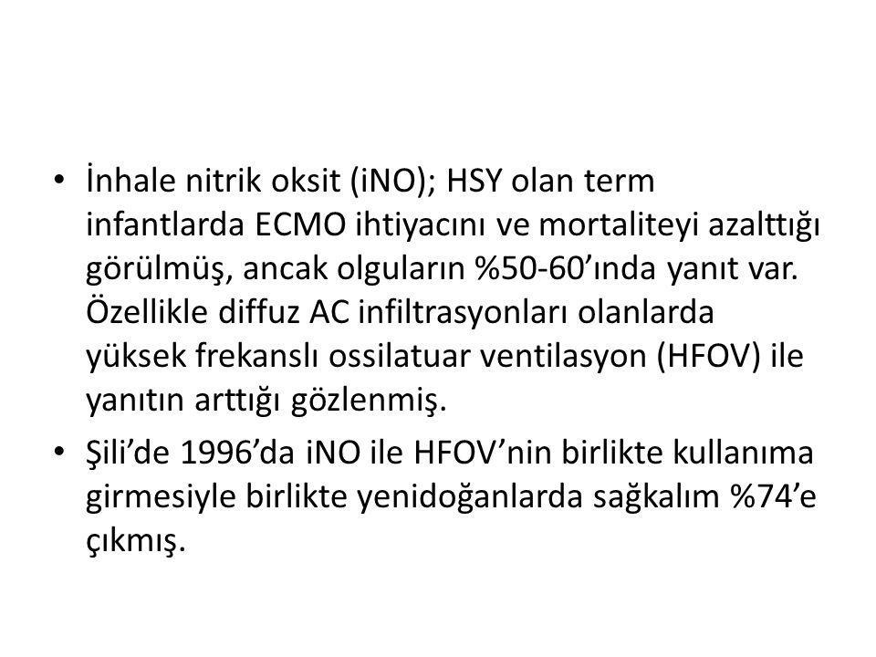 İnhale nitrik oksit (iNO); HSY olan term infantlarda ECMO ihtiyacını ve mortaliteyi azalttığı görülmüş, ancak olguların %50-60'ında yanıt var.