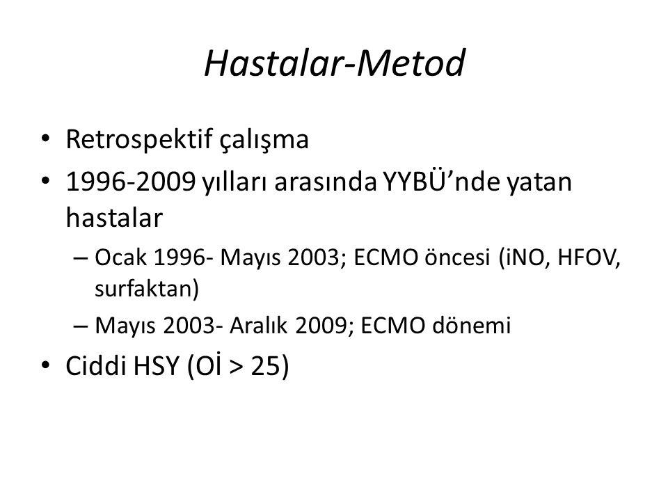 Hastalar-Metod Retrospektif çalışma 1996-2009 yılları arasında YYBÜ'nde yatan hastalar – Ocak 1996- Mayıs 2003; ECMO öncesi (iNO, HFOV, surfaktan) – Mayıs 2003- Aralık 2009; ECMO dönemi Ciddi HSY (Oİ > 25)