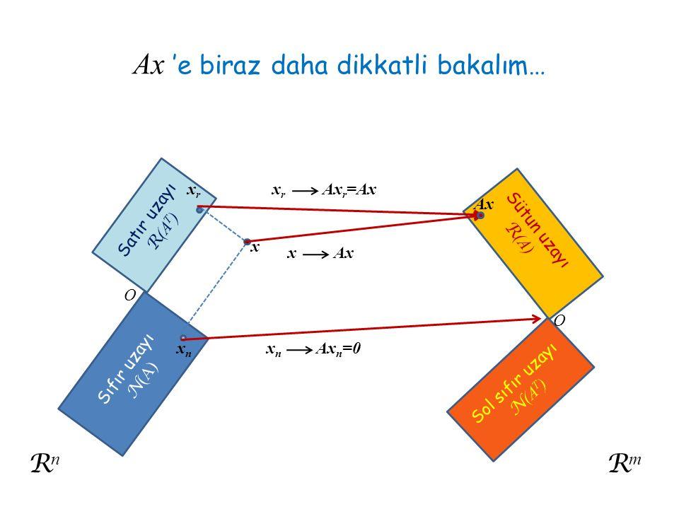 Ax 'e biraz daha dikkatli bakalım… RnRn Satır uzayı R (A T ) Sıfır uzayı N (A) O xnxn xrxr x Sütun uzayı R (A) RmRm Sol sıfır uzayı N (A T ) O x r Ax