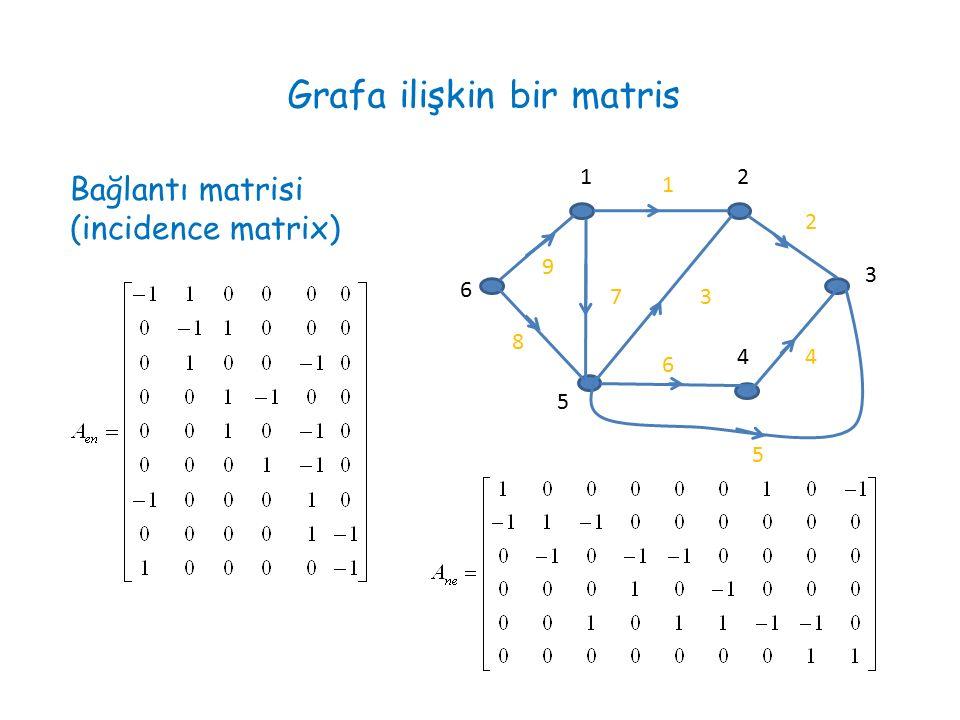 Grafa ilişkin bir matris 1 2 3 4 5 6 7 8 9 12 3 4 5 6 Bağlantı matrisi (incidence matrix)