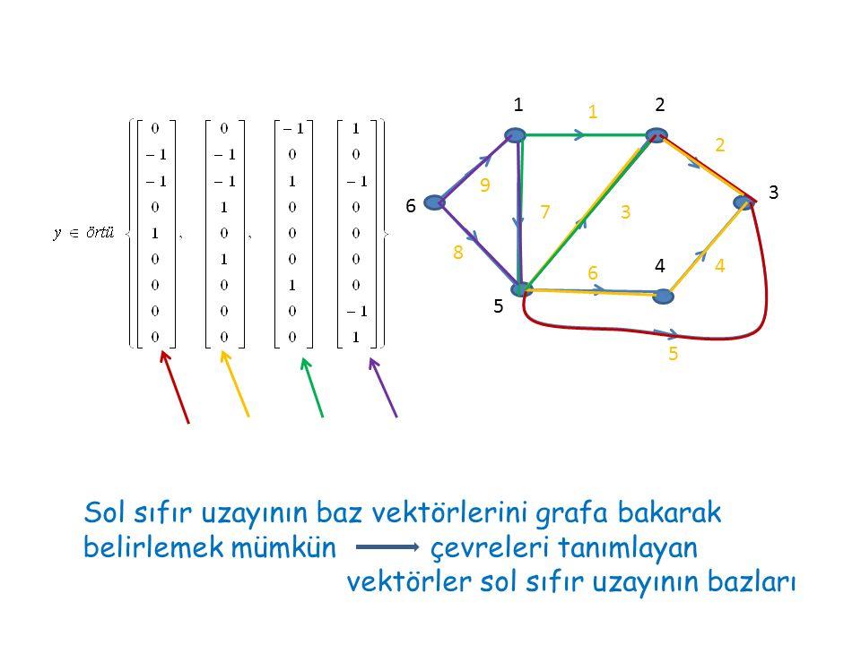 1 2 3 4 5 6 7 8 9 12 3 4 5 6 Sol sıfır uzayının baz vektörlerini grafa bakarak belirlemek mümkün çevreleri tanımlayan vektörler sol sıfır uzayının baz