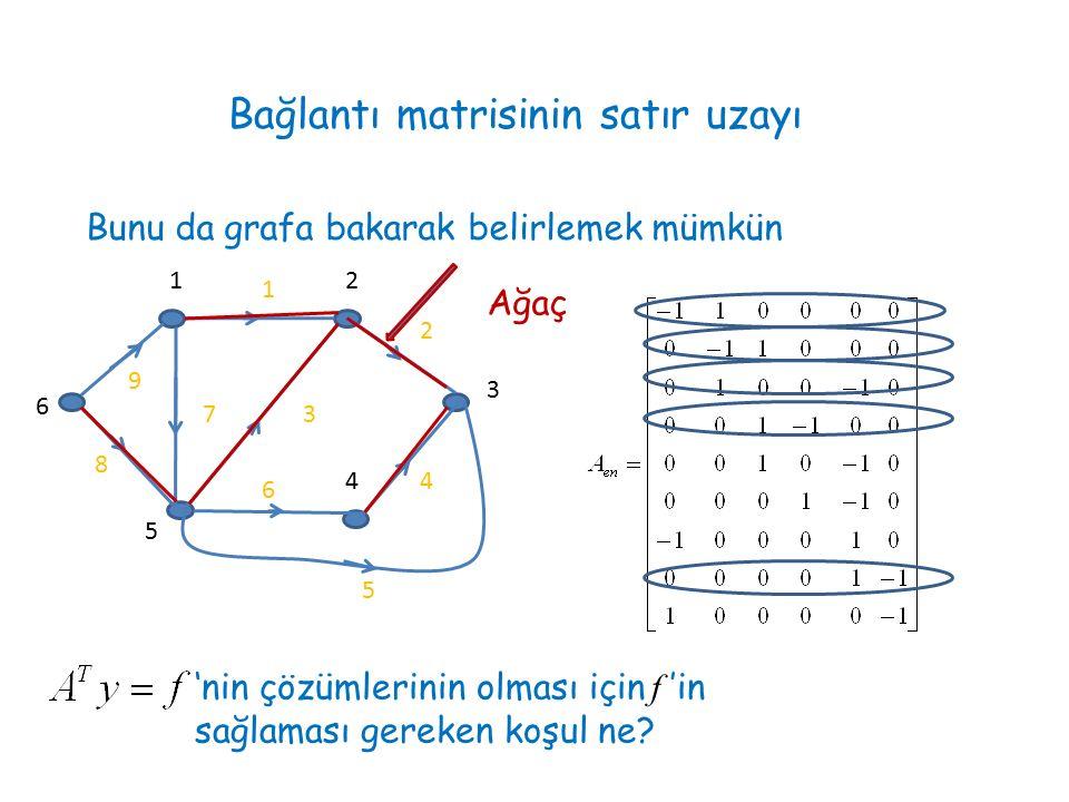 Bağlantı matrisinin satır uzayı Bunu da grafa bakarak belirlemek mümkün 1 2 3 4 5 6 7 8 9 12 3 4 5 6 'nin çözümlerinin olması için f 'in sağlaması ger